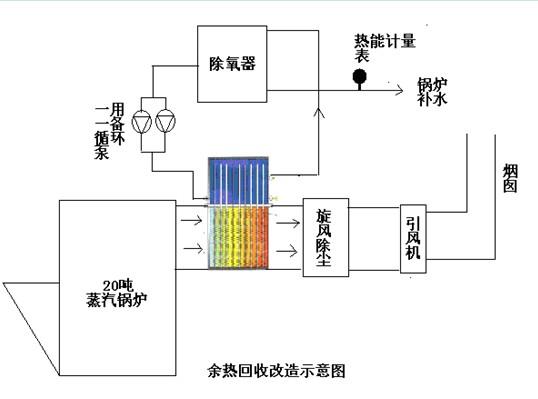 一、现场背景   某供热站有两台20吨蒸汽锅炉,通常锅炉产生24Kg压力蒸汽,先经过汽轮机发电,发电之余的4Kg左右压力蒸汽用于用户供暖使用。常温软化水补水进入除氧器通过蒸汽加温到104度除氧,除氧后的104度水经过省煤器进入锅炉汽包,锅炉燃煤产生222度24Kg压力蒸汽。每台锅炉每天燃煤70吨左右,排烟温度175度~180度,平均烟气量为30000Nm³/h。   烟气经过旋风除尘器经引风机排走。烟气中的大量能量也被带入大气中排掉,既污染了环境又浪费大量能源。 二、改造方案   SJRG-2